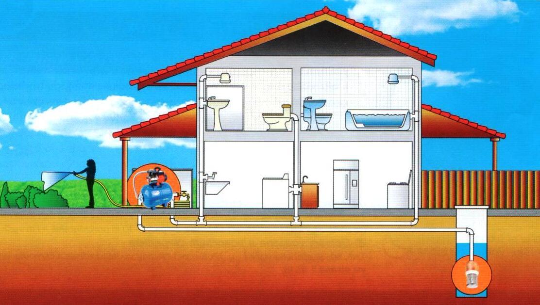 Zapojení vodárny a nádže v domě